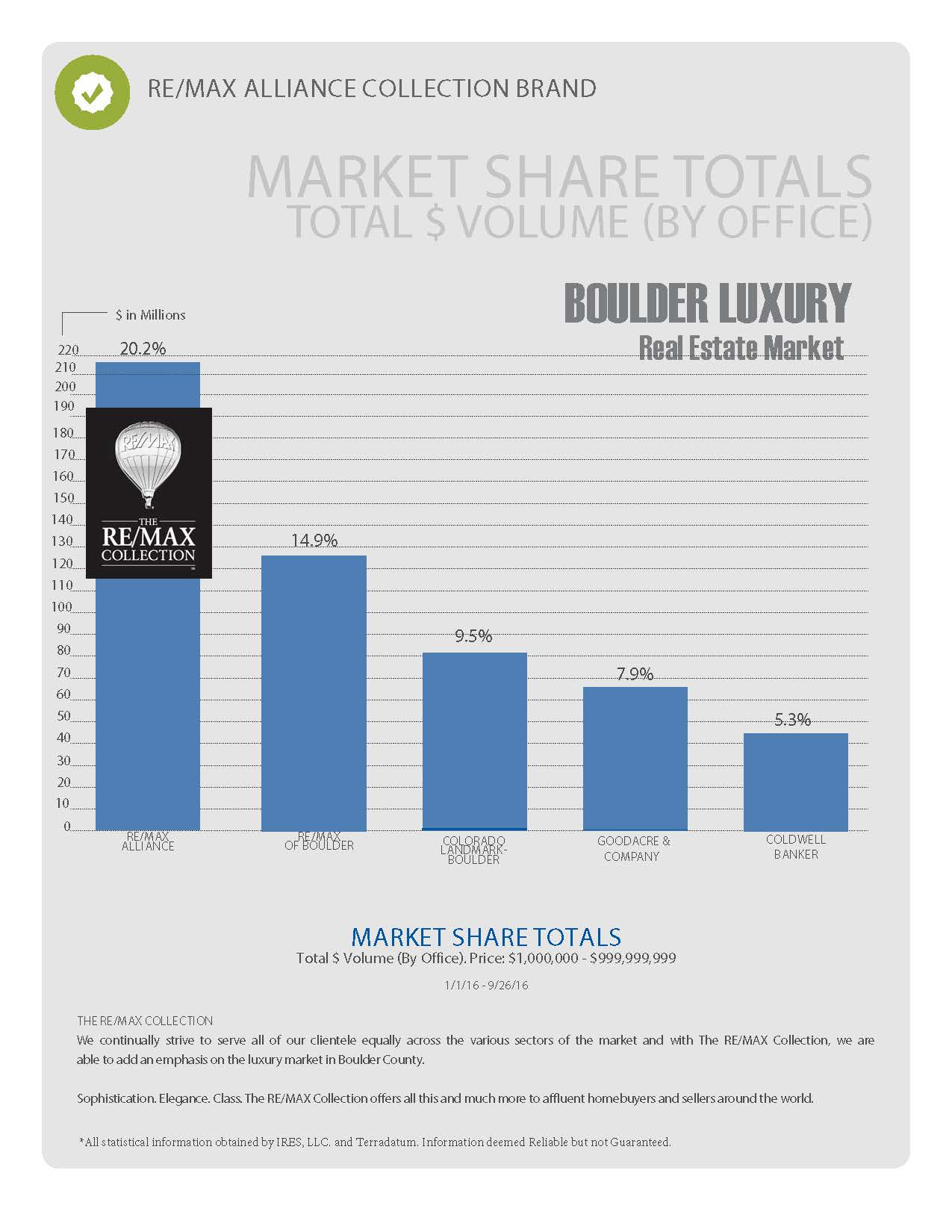 REMAX Alliance Top Agency in Boulder