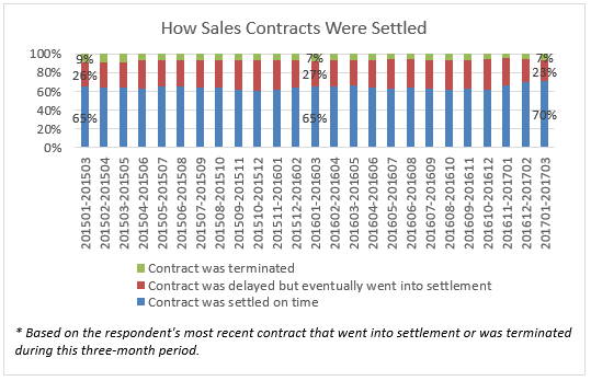 REALTORS® Reported More Contracts Were Settled on Time from January—March 2017 Compared to Past Years